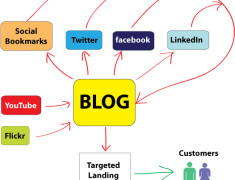 SMM for business